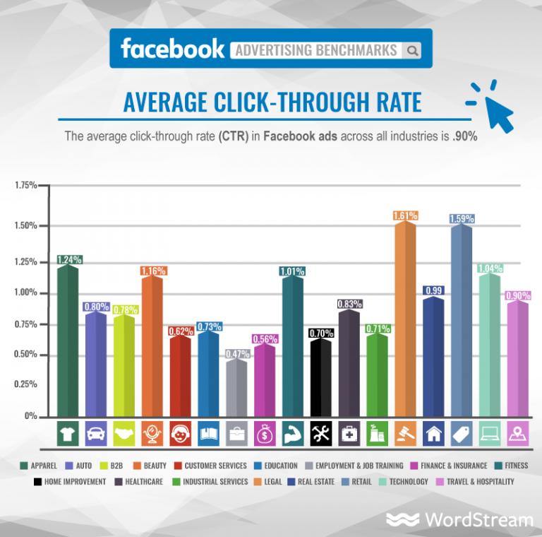 Facebook advertising cost UK